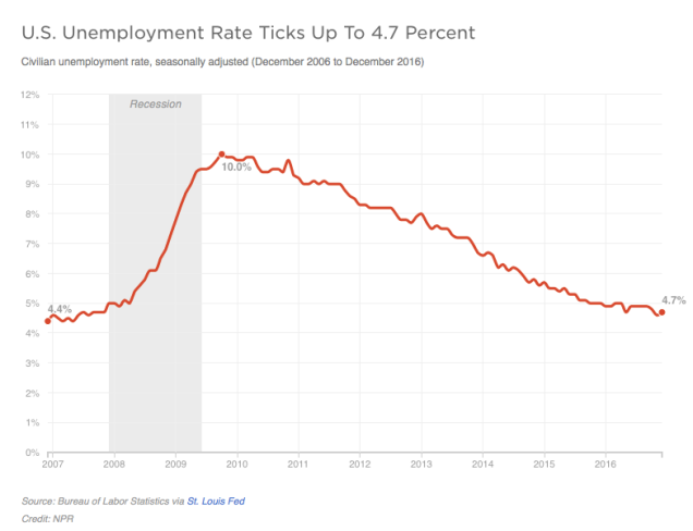 Obama unemployment rate.png